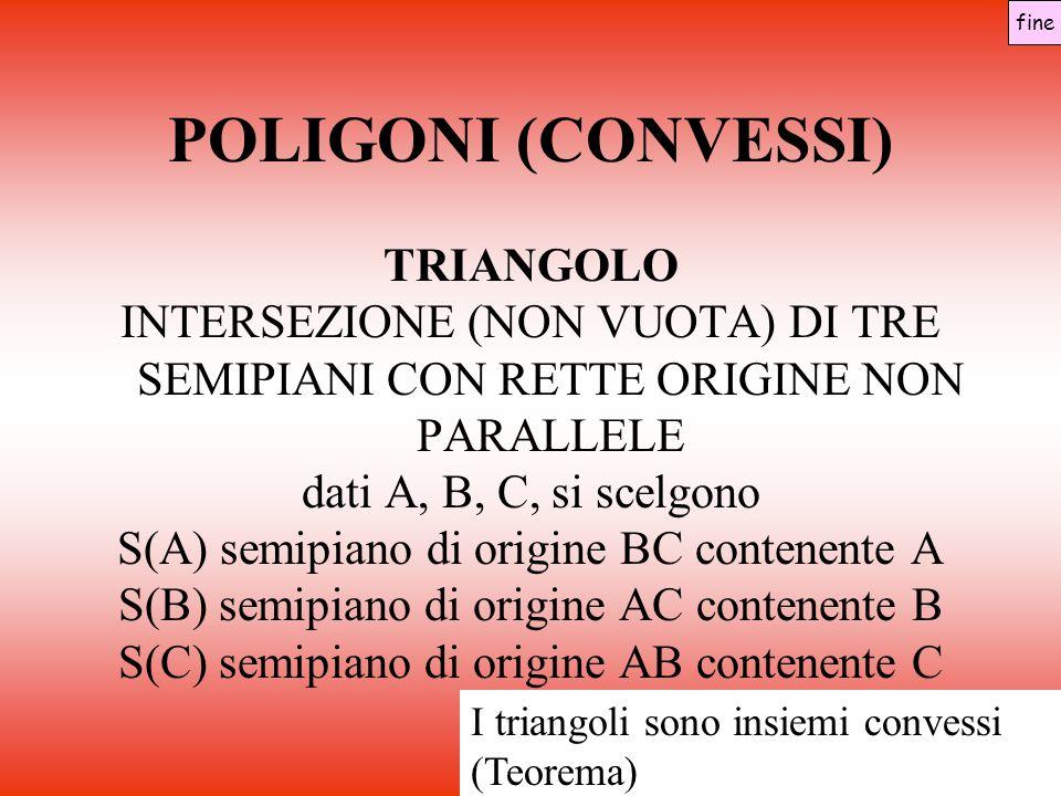 POLIGONI (CONVESSI) TRIANGOLO INTERSEZIONE (NON VUOTA) DI TRE SEMIPIANI CON RETTE ORIGINE NON PARALLELE dati A, B, C, si scelgono S(A) semipiano di origine BC contenente A S(B) semipiano di origine AC contenente B S(C) semipiano di origine AB contenente C fine I triangoli sono insiemi convessi (Teorema)