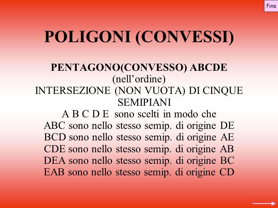 POLIGONI (CONVESSI) PENTAGONO(CONVESSO) ABCDE (nell'ordine) INTERSEZIONE (NON VUOTA) DI CINQUE SEMIPIANI A B C D E sono scelti in modo che ABC sono nello stesso semip.