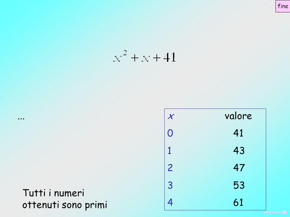xvalore 0 41 1 43 2 47 3 53 4 61 Tutti i numeri ottenuti sono primi... fine