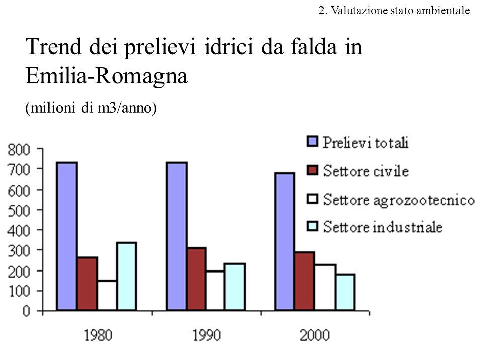 10 Trend dei prelievi idrici da falda in Emilia-Romagna (milioni di m3/anno) 2.