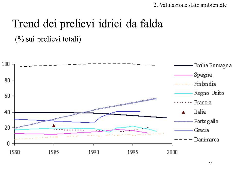 11 Trend dei prelievi idrici da falda (% sui prelievi totali) 2. Valutazione stato ambientale