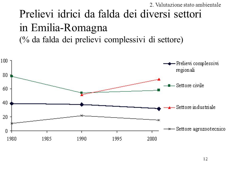 12 Prelievi idrici da falda dei diversi settori in Emilia-Romagna (% da falda dei prelievi complessivi di settore) 2.