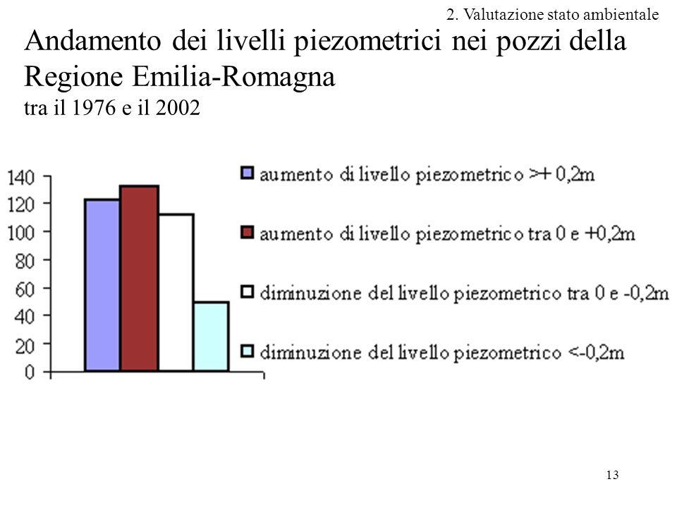 13 Andamento dei livelli piezometrici nei pozzi della Regione Emilia-Romagna tra il 1976 e il 2002 2.