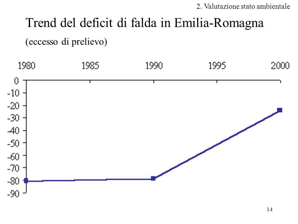 14 Trend del deficit di falda in Emilia-Romagna (eccesso di prelievo) 2.