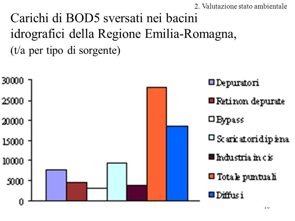 18 Carichi di BOD5 sversati nei bacini idrografici della Regione Emilia-Romagna, (t/a per tipo di sorgente) 2.