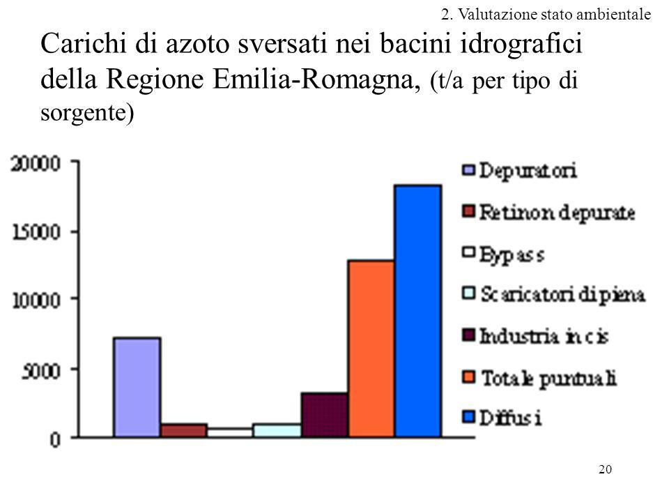 20 Carichi di azoto sversati nei bacini idrografici della Regione Emilia-Romagna, (t/a per tipo di sorgente) 2.