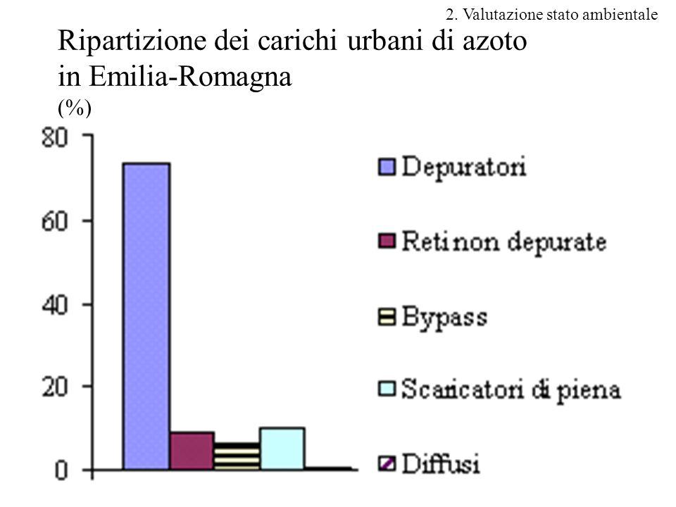 21 Ripartizione dei carichi urbani di azoto in Emilia-Romagna (%) 2. Valutazione stato ambientale