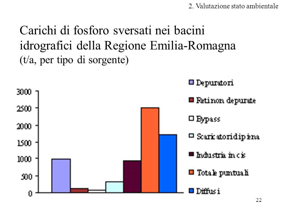 22 Carichi di fosforo sversati nei bacini idrografici della Regione Emilia-Romagna (t/a, per tipo di sorgente) 2.