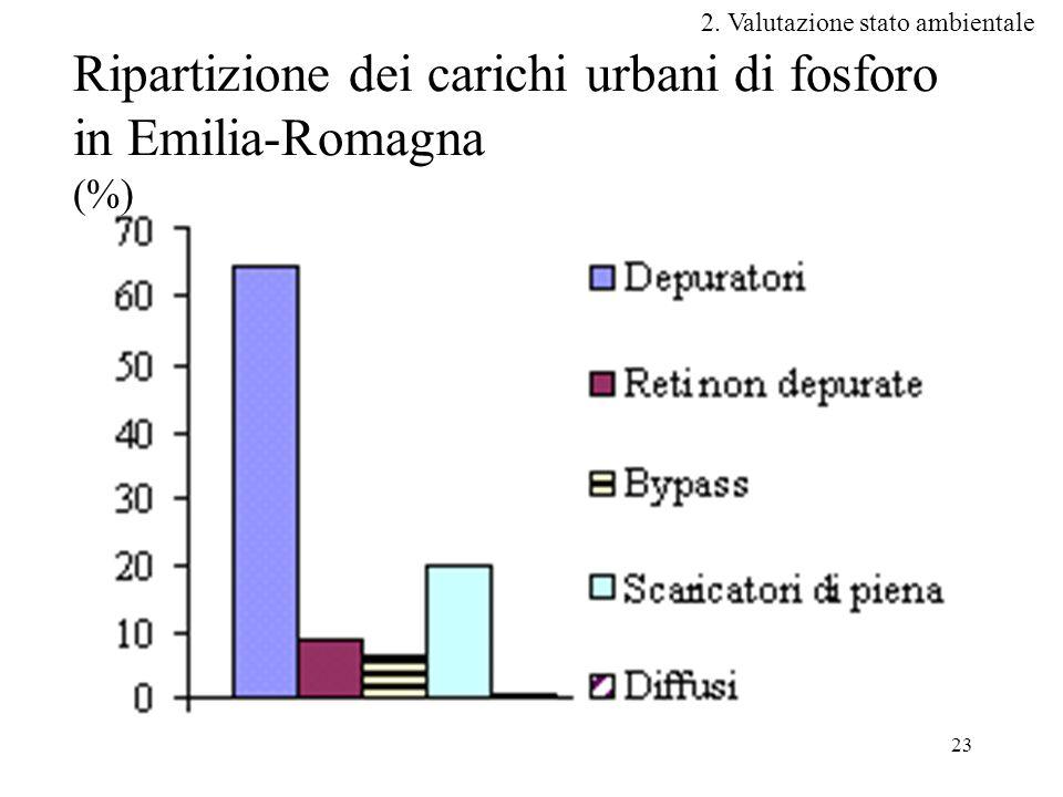 23 2. Valutazione stato ambientale Ripartizione dei carichi urbani di fosforo in Emilia-Romagna (%)