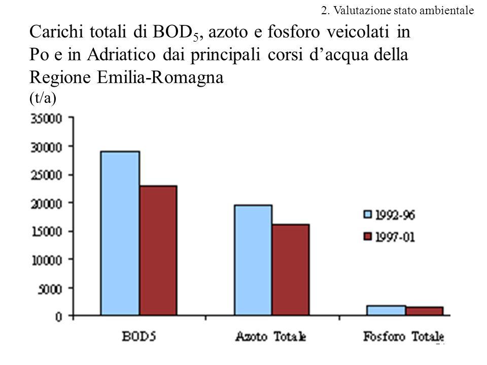 24 Carichi totali di BOD 5, azoto e fosforo veicolati in Po e in Adriatico dai principali corsi d'acqua della Regione Emilia-Romagna (t/a) 2.