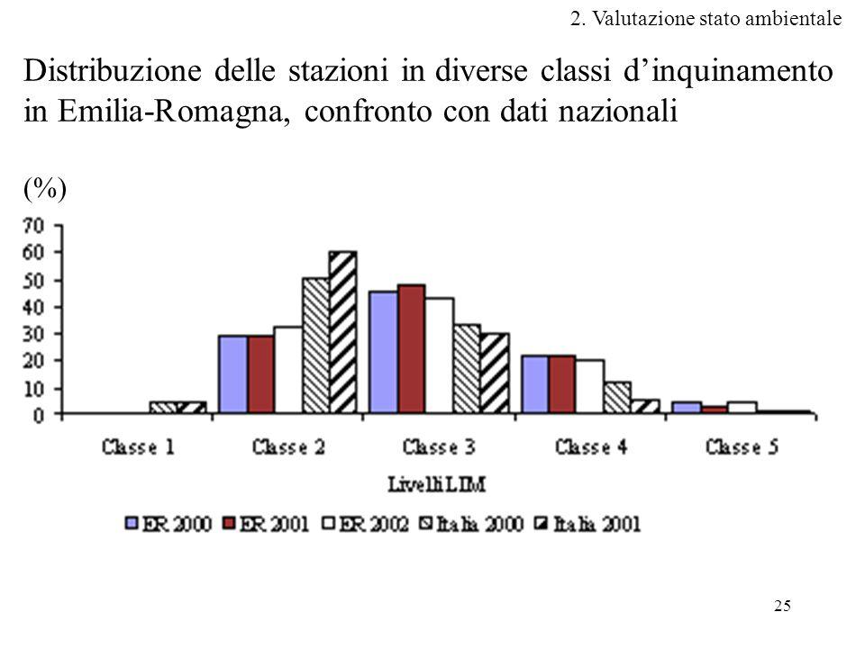 25 Distribuzione delle stazioni in diverse classi d'inquinamento in Emilia-Romagna, confronto con dati nazionali (%) 2.