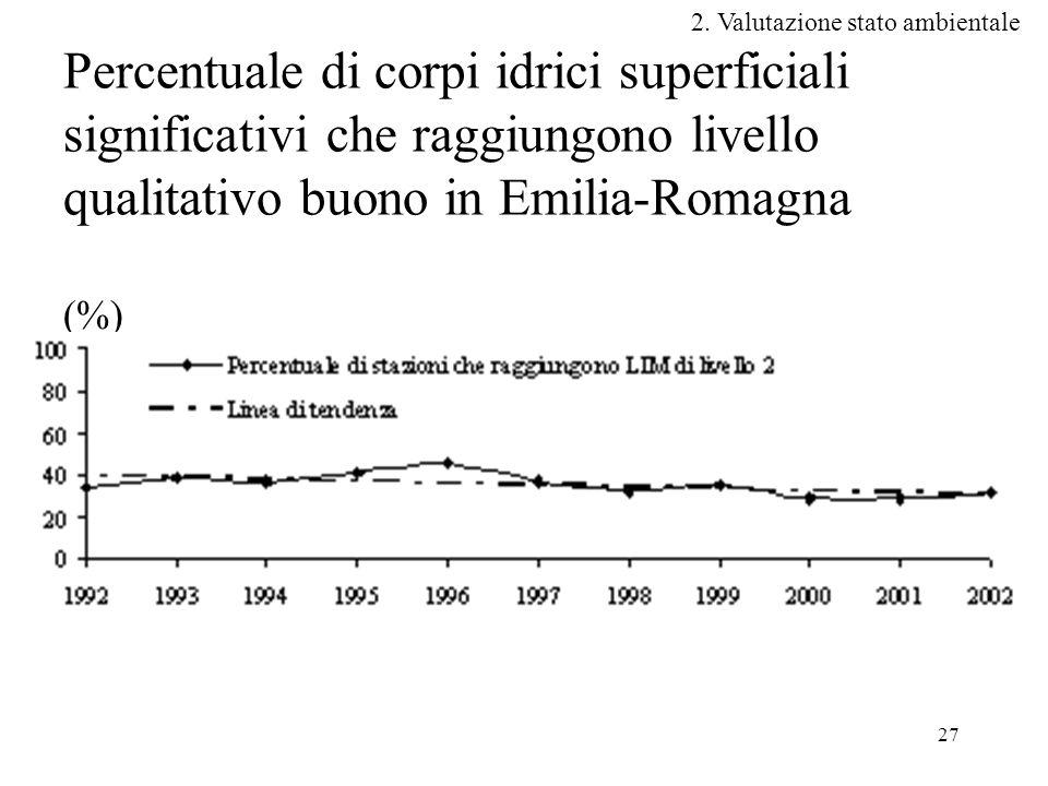 27 Percentuale di corpi idrici superficiali significativi che raggiungono livello qualitativo buono in Emilia-Romagna (%) 2.