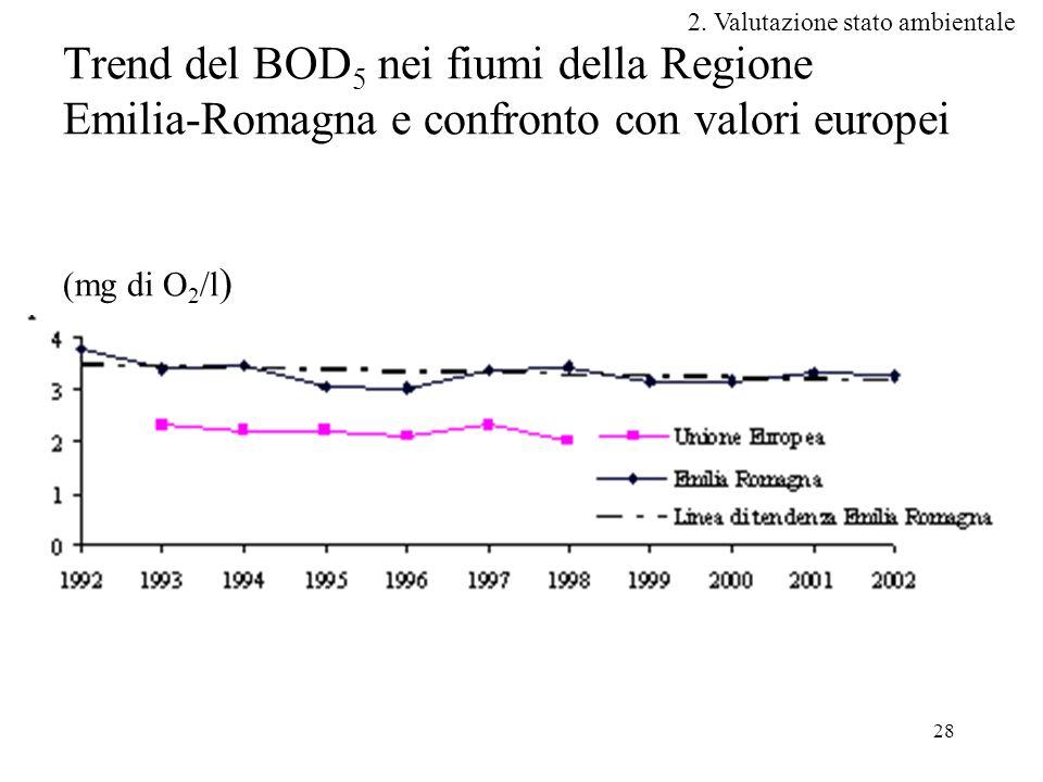 28 Trend del BOD 5 nei fiumi della Regione Emilia-Romagna e confronto con valori europei (mg di O 2 /l ) 2.