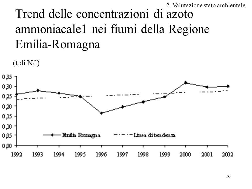 29 Trend delle concentrazioni di azoto ammoniacale1 nei fiumi della Regione Emilia-Romagna (t di N/l) 2.