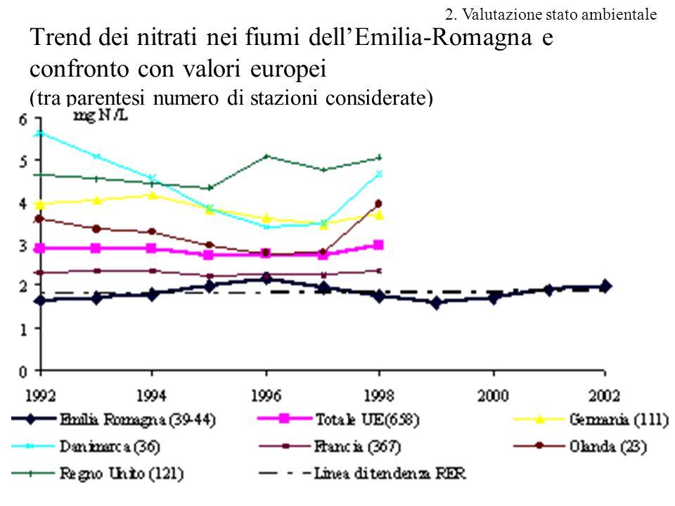30 Trend dei nitrati nei fiumi dell'Emilia-Romagna e confronto con valori europei (tra parentesi numero di stazioni considerate) 2.