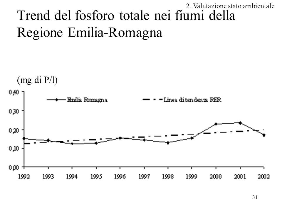31 Trend del fosforo totale nei fiumi della Regione Emilia-Romagna (mg di P/l) 2.