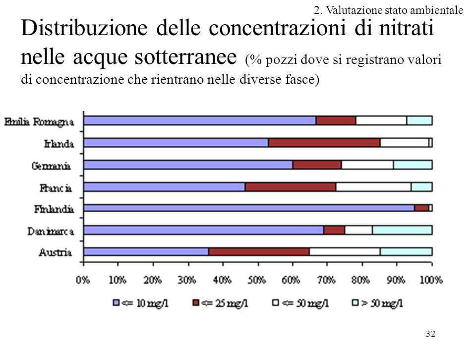 32 Distribuzione delle concentrazioni di nitrati nelle acque sotterranee (% pozzi dove si registrano valori di concentrazione che rientrano nelle diverse fasce) 2.