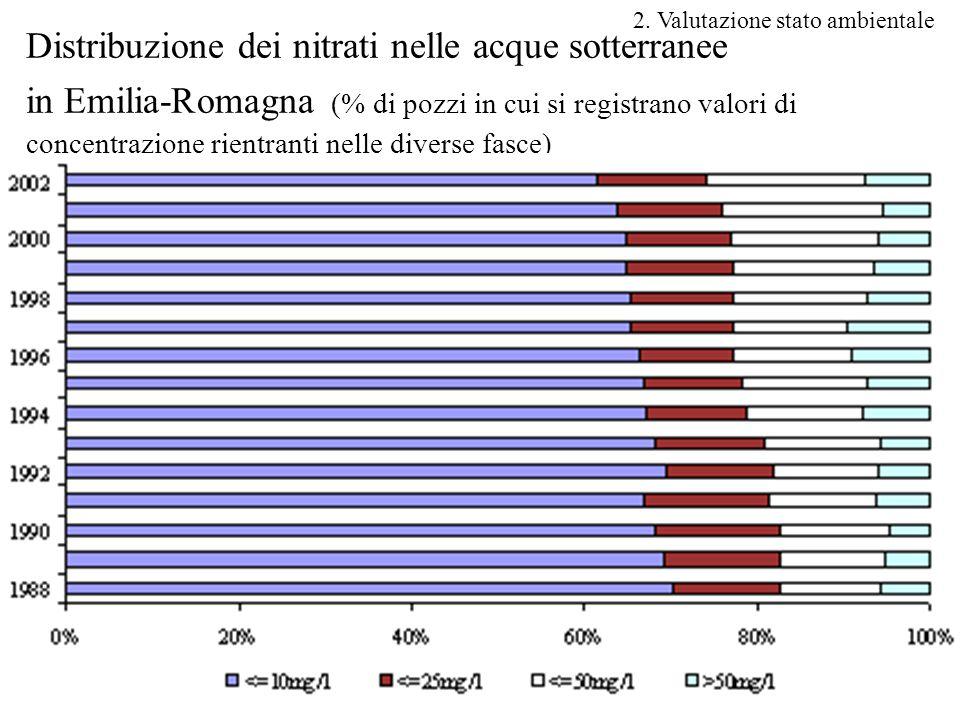 33 Distribuzione dei nitrati nelle acque sotterranee in Emilia-Romagna (% di pozzi in cui si registrano valori di concentrazione rientranti nelle diverse fasce) 2.