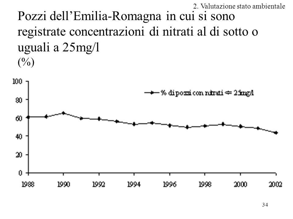 34 Pozzi dell'Emilia-Romagna in cui si sono registrate concentrazioni di nitrati al di sotto o uguali a 25mg/l (%) 2.