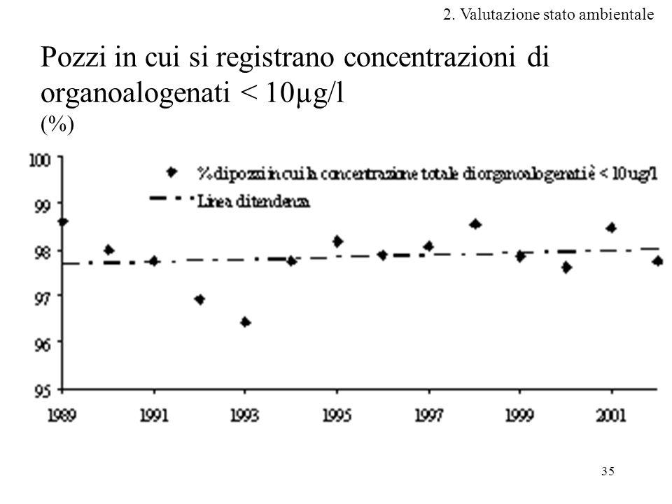 35 Pozzi in cui si registrano concentrazioni di organoalogenati < 10µg/l (%) 2.