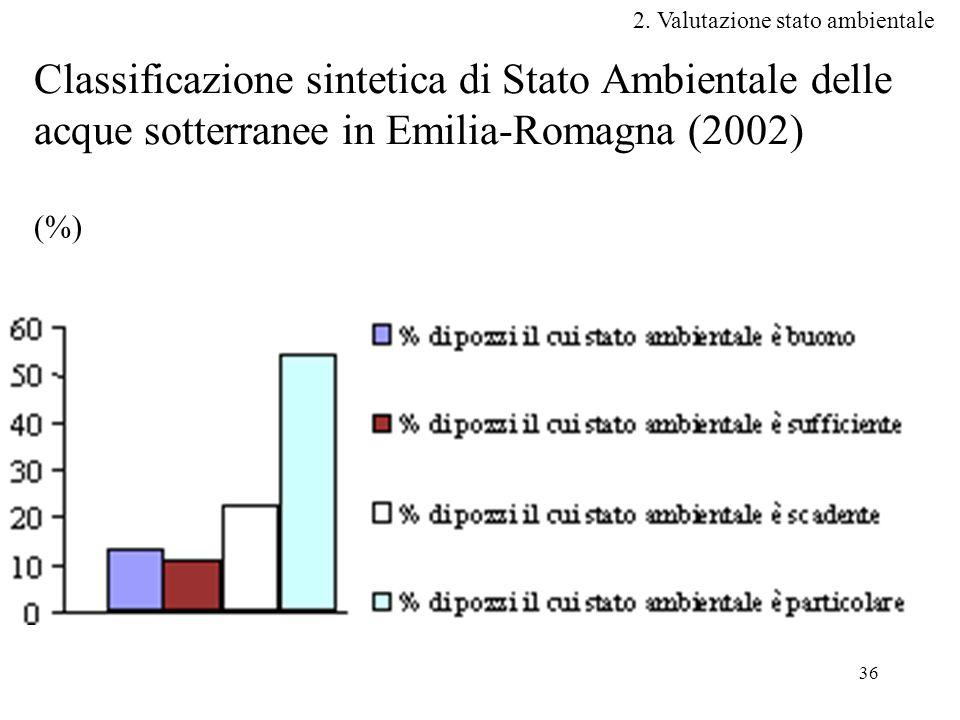 36 Classificazione sintetica di Stato Ambientale delle acque sotterranee in Emilia-Romagna (2002) (%) 2.