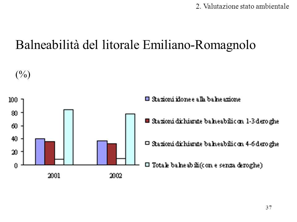 37 Balneabilità del litorale Emiliano-Romagnolo (%) 2. Valutazione stato ambientale