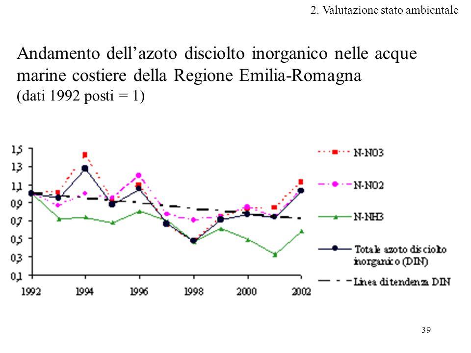 39 Andamento dell'azoto disciolto inorganico nelle acque marine costiere della Regione Emilia-Romagna (dati 1992 posti = 1) 2.