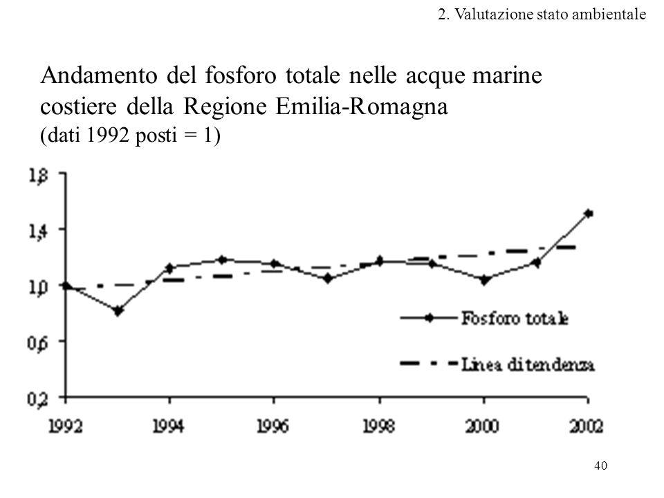 40 Andamento del fosforo totale nelle acque marine costiere della Regione Emilia-Romagna (dati 1992 posti = 1) 2.