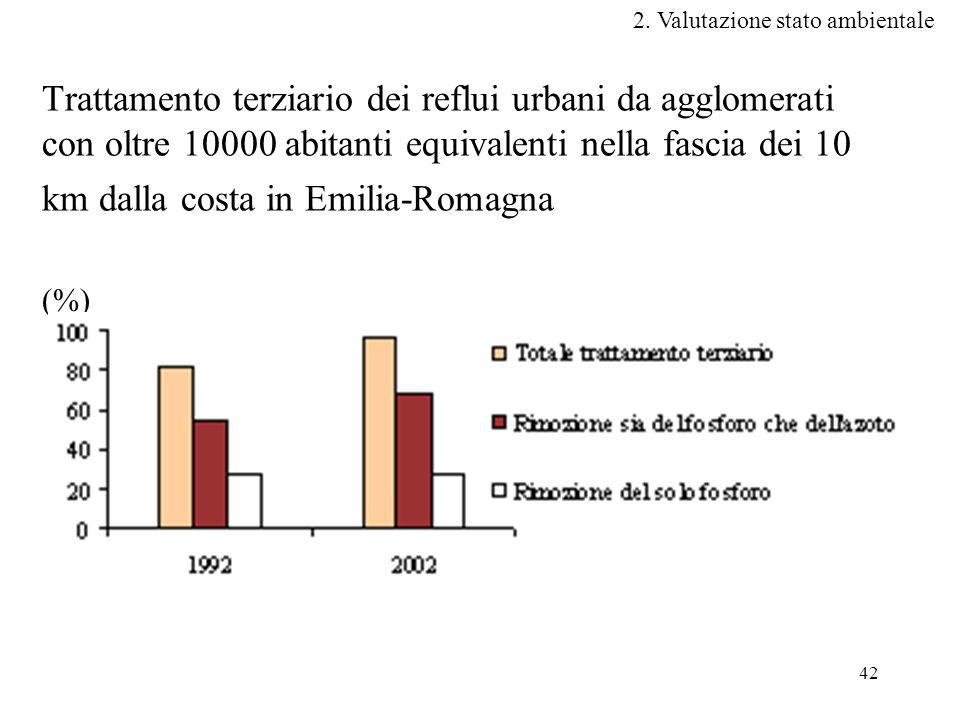 42 Trattamento terziario dei reflui urbani da agglomerati con oltre 10000 abitanti equivalenti nella fascia dei 10 km dalla costa in Emilia-Romagna (%) 2.
