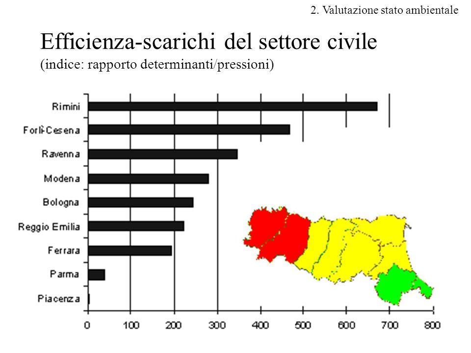 44 Efficienza-scarichi del settore civile (indice: rapporto determinanti/pressioni) 2.