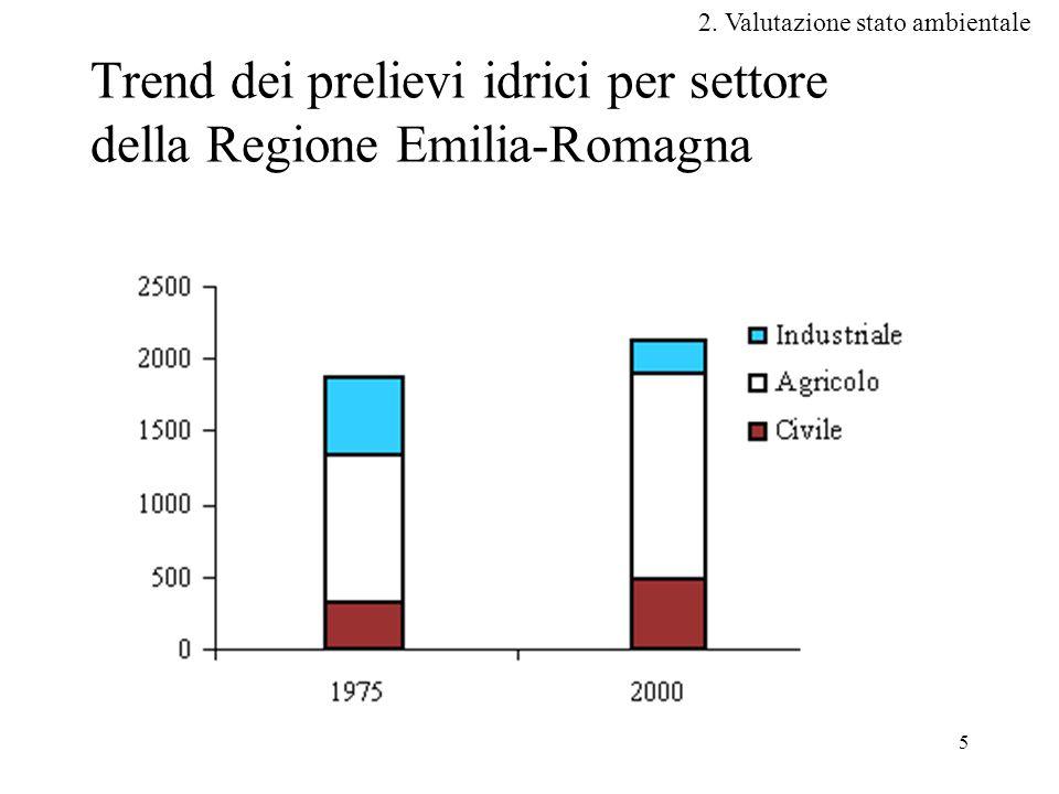 5 Trend dei prelievi idrici per settore della Regione Emilia-Romagna 2.