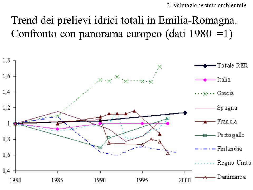 6 Trend dei prelievi idrici totali in Emilia-Romagna.