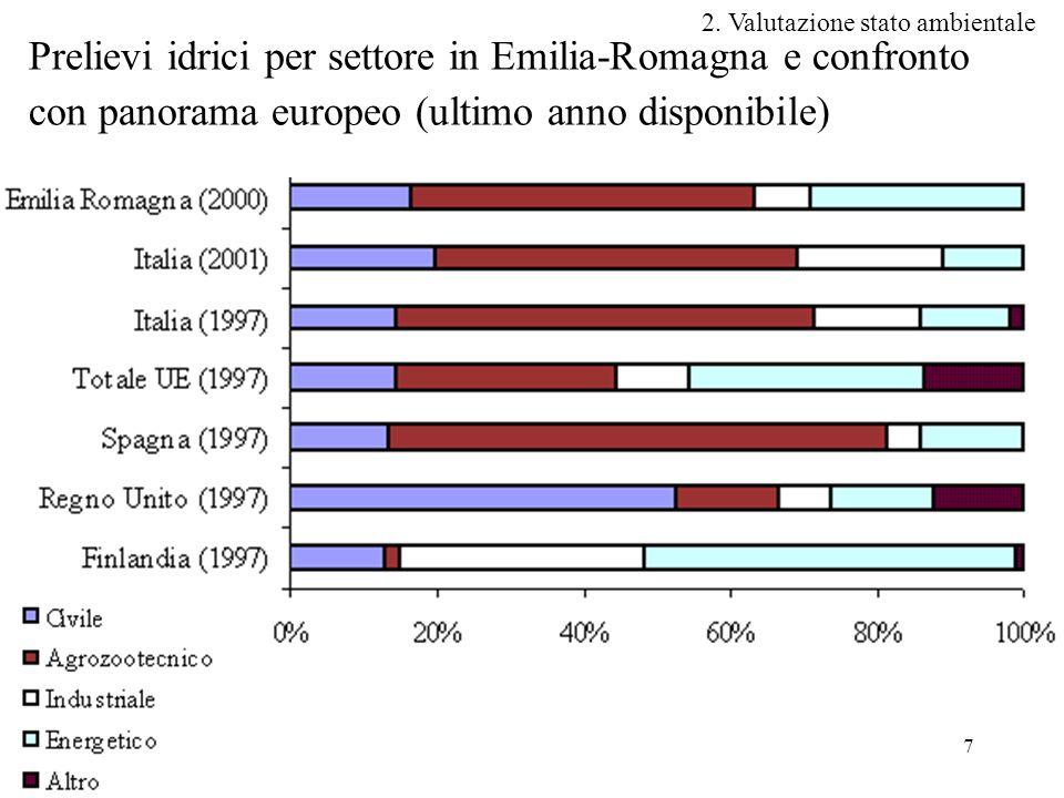 7 Prelievi idrici per settore in Emilia-Romagna e confronto con panorama europeo (ultimo anno disponibile) 2.