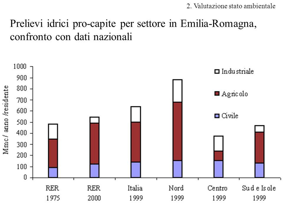 8 Prelievi idrici pro-capite per settore in Emilia-Romagna, confronto con dati nazionali 2.