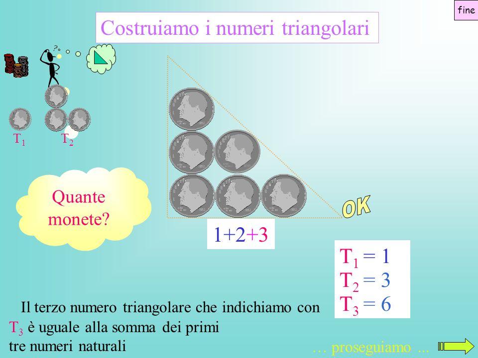 Quante monete? Costruiamo i numeri triangolari Il terzo numero triangolare che indichiamo con T3T3 = 6 1+2+3 T2T2 = 3 T1T1 = 1 proseguiamo … proseguia