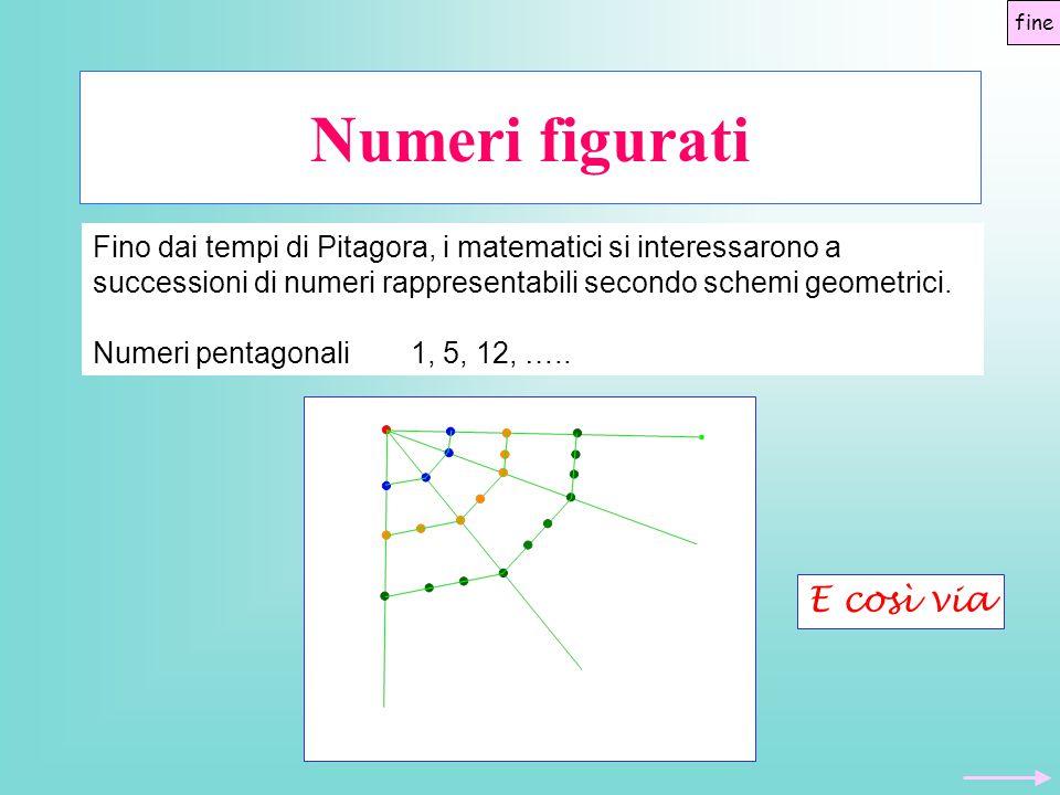 Numeri figurati fine Fino dai tempi di Pitagora, i matematici si interessarono a successioni di numeri rappresentabili secondo schemi geometrici. Nume