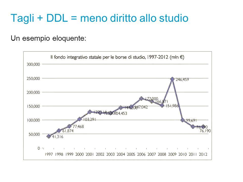 Tagli + DDL = meno diritto allo studio Un esempio eloquente:
