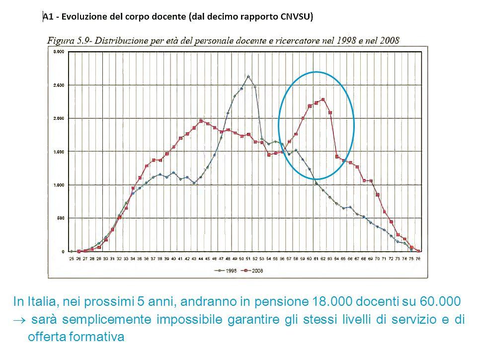 In Italia, nei prossimi 5 anni, andranno in pensione 18.000 docenti su 60.000  sarà semplicemente impossibile garantire gli stessi livelli di servizi
