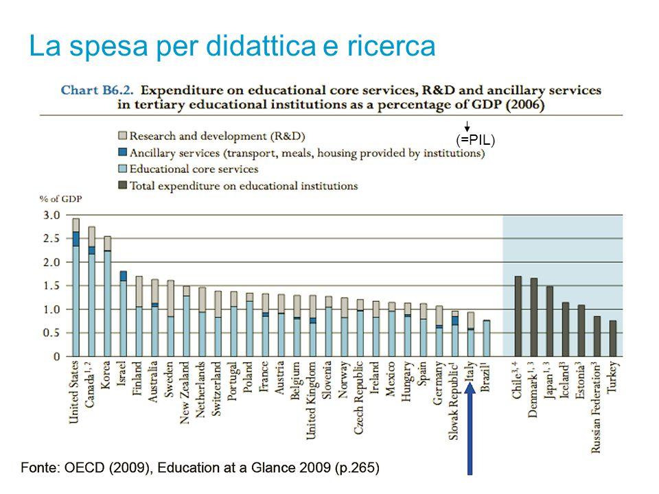 La spesa per didattica e ricerca (=PIL)