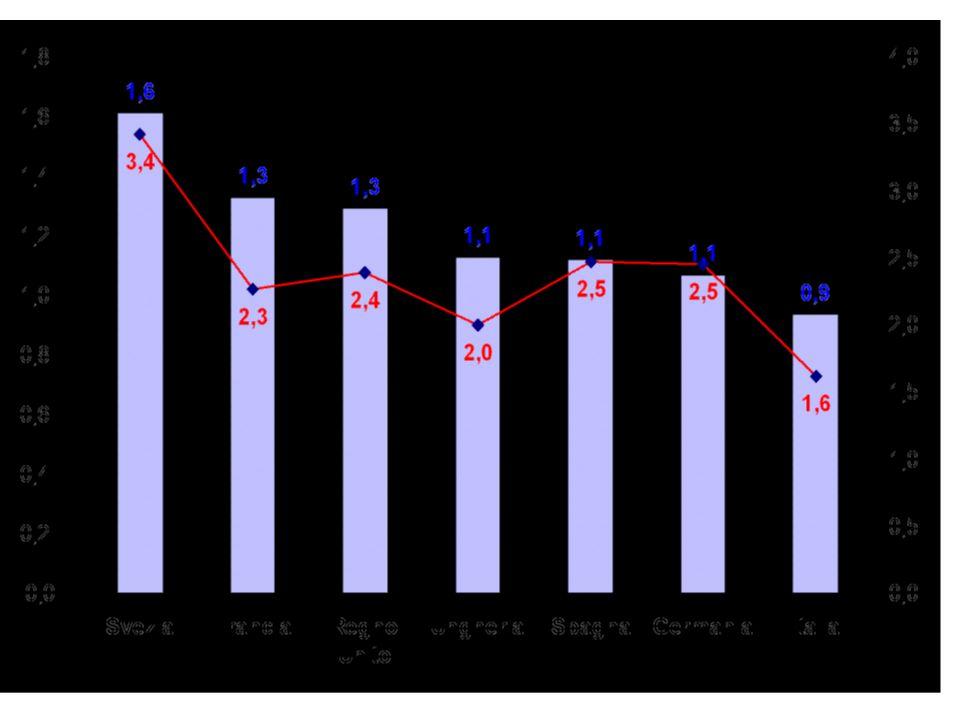 In Italia… l arretratezza del paese rispetto al finanziamento per la DIDATTICA il DDL non interviene nella direzione di colmare il divario che attualmente separa l'Italia dai Paesi membri dell'OCSE in termini – di spesa pro-capite per studente (Italia: 8.725 dollari; media OCSE: 12.236) – di rapporto studenti/docente (Italia: 20; media OCSE:15) Percentuali RICERCATORI SU POPOLAZIONE ATTIVA: media EU = 1%, Italia = 0.6% (dietro solo Turchia, Romania, Bulgaria e Cipro)