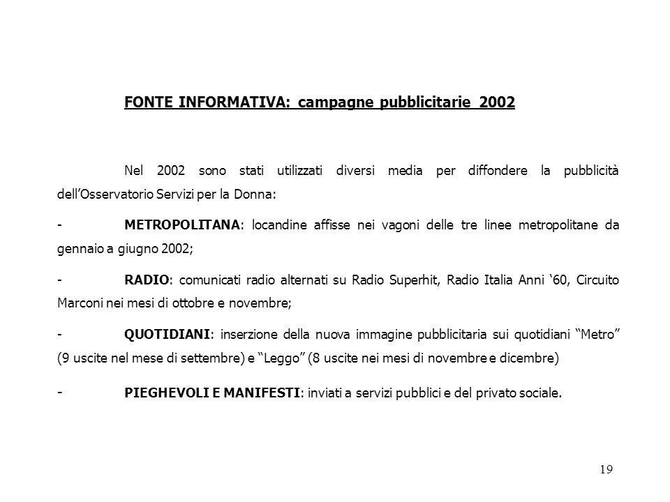 19 FONTE INFORMATIVA: campagne pubblicitarie 2002 Nel 2002 sono stati utilizzati diversi media per diffondere la pubblicità dell'Osservatorio Servizi per la Donna: - METROPOLITANA: locandine affisse nei vagoni delle tre linee metropolitane da gennaio a giugno 2002; - RADIO: comunicati radio alternati su Radio Superhit, Radio Italia Anni '60, Circuito Marconi nei mesi di ottobre e novembre; - QUOTIDIANI: inserzione della nuova immagine pubblicitaria sui quotidiani Metro (9 uscite nel mese di settembre) e Leggo (8 uscite nei mesi di novembre e dicembre) - PIEGHEVOLI E MANIFESTI: inviati a servizi pubblici e del privato sociale.
