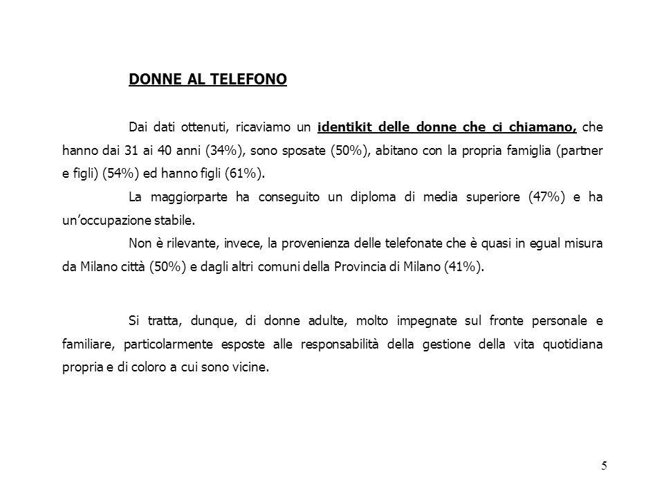 5 DONNE AL TELEFONO Dai dati ottenuti, ricaviamo un identikit delle donne che ci chiamano, che hanno dai 31 ai 40 anni (34%), sono sposate (50%), abitano con la propria famiglia (partner e figli) (54%) ed hanno figli (61%).