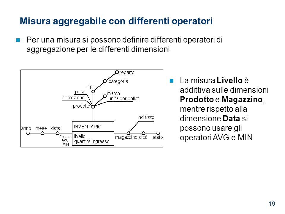 19 Misura aggregabile con differenti operatori Per una misura si possono definire differenti operatori di aggregazione per le differenti dimensioni La misura Livello è addittiva sulle dimensioni Prodotto e Magazzino, mentre rispetto alla dimensione Data si possono usare gli operatori AVG e MIN