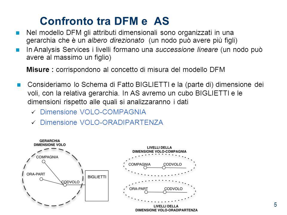 5 Confronto tra DFM e AS Consideriamo lo Schema di Fatto BIGLIETTI e la (parte di) dimensione dei voli, con la relativa gerarchia. In AS avremo un cub