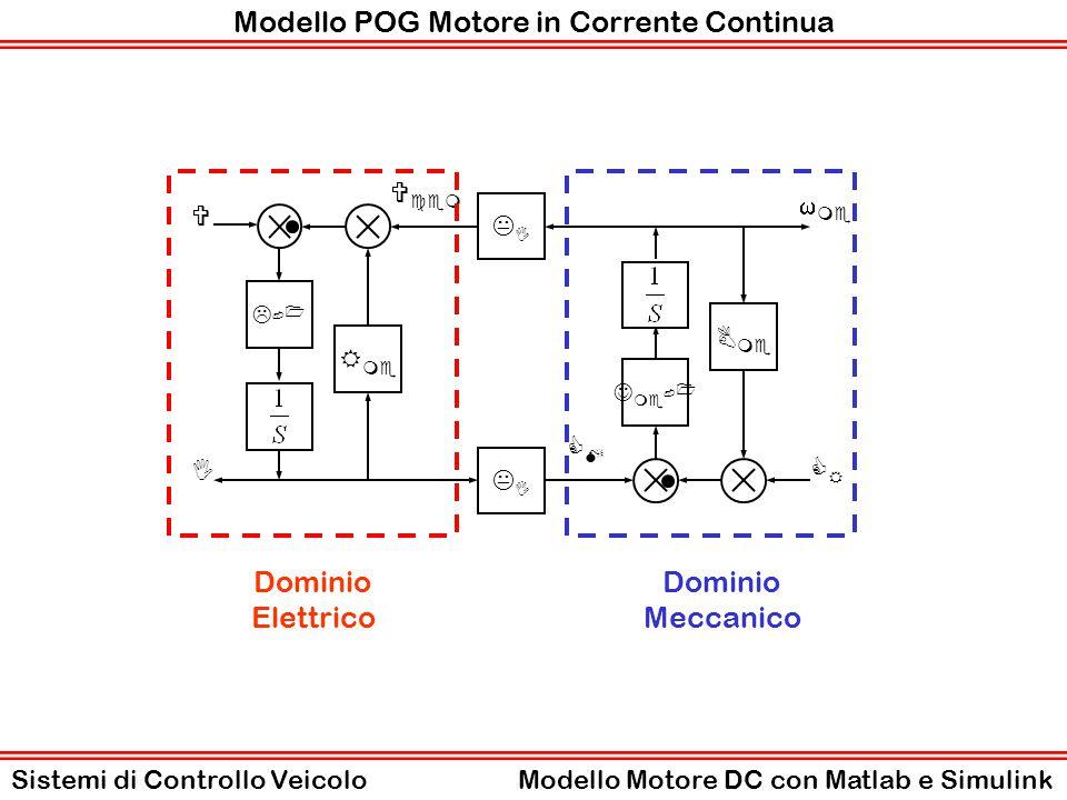 Corrispondenza Modello POG e Modello Simulink L-1L-1 V R me I KIKI KIKI J me - 1 B me  me CRCR V cem CMCM Modello Simulink ( motoreDC0mdl.mdl ) Sistemi di Controllo VeicoloModello Motore DC con Matlab e Simulink