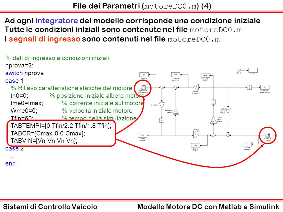 File dei Parametri ( motoreDC0.m ) (5) Tcsim=1*msec;% tempo di campionamento dati della simulazione I segnali simulati si possono misurare e memorizzare in variabili di tipo array che saranno utilizzate per graficare i risultati.