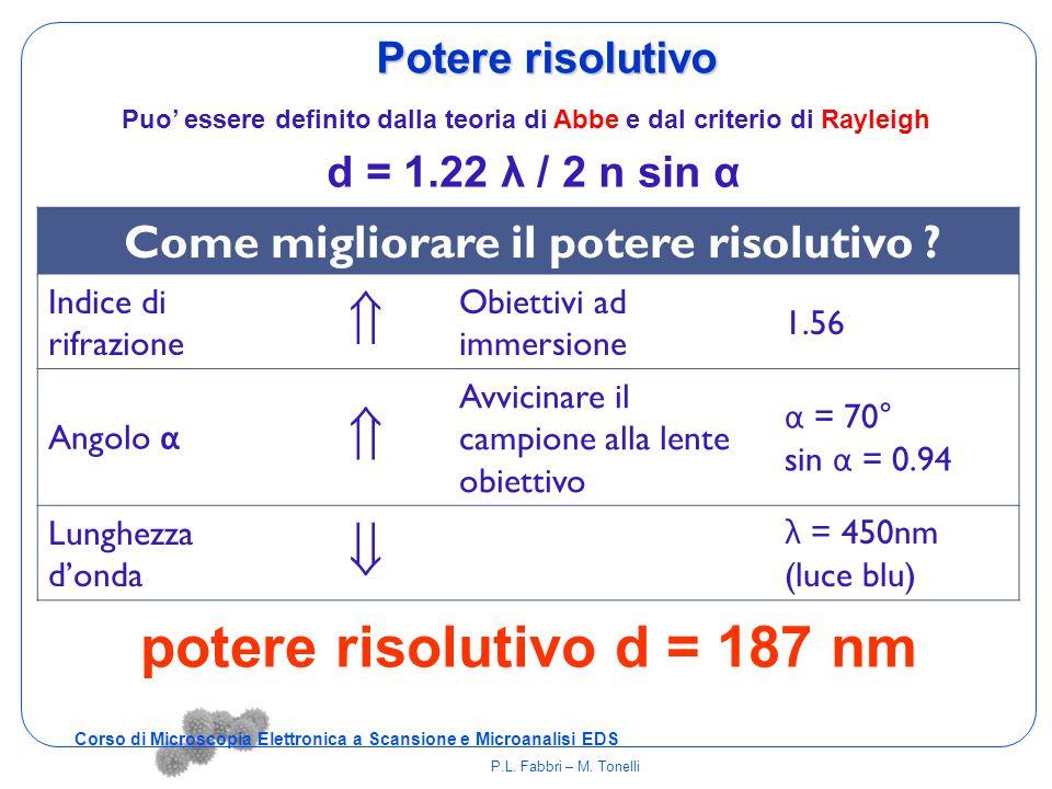 Puo' essere definito dalla teoria di Abbe e dal criterio di Rayleigh Potere risolutivo d = 1.22 λ / 2 n sin α potere risolutivo d = 187 nm Come miglio
