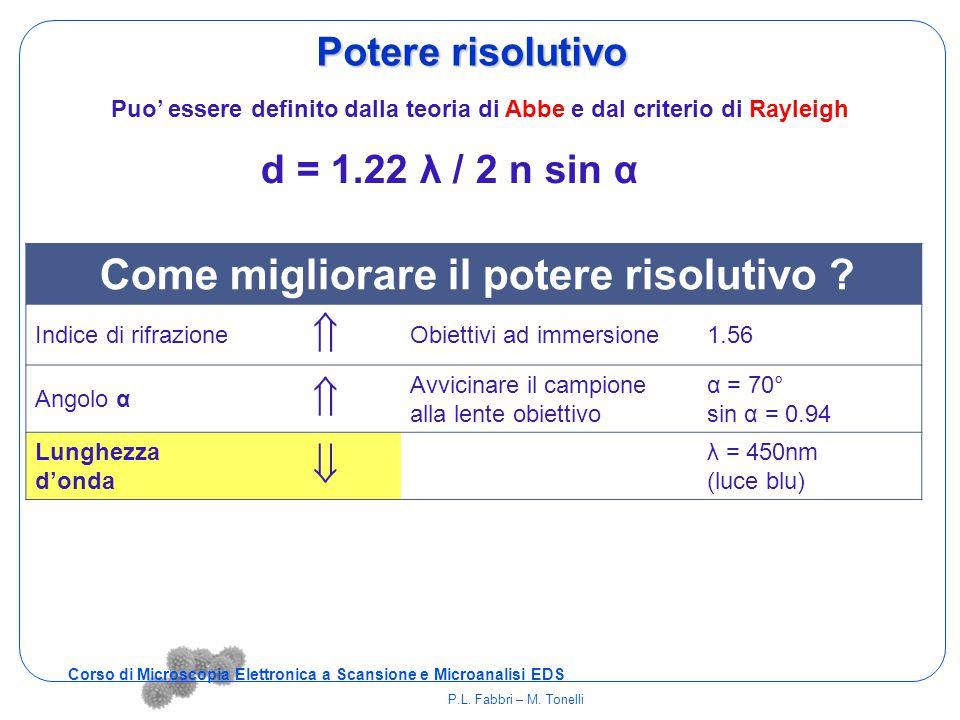 Come migliorare il potere risolutivo ? Indice di rifrazione  Obiettivi ad immersione1.56 Angolo α  Avvicinare il campione alla lente obiettivo α = 7