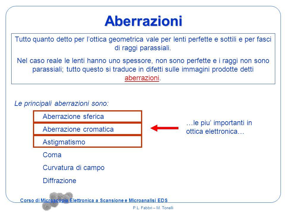 Aberrazioni Le principali aberrazioni sono: Aberrazione sferica Aberrazione cromatica Astigmatismo Coma Curvatura di campo Diffrazione Tutto quanto de