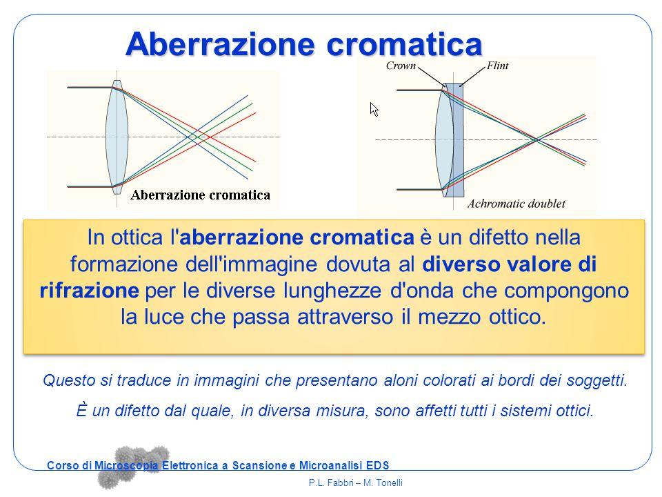 In ottica l'aberrazione cromatica è un difetto nella formazione dell'immagine dovuta al diverso valore di rifrazione per le diverse lunghezze d'onda c
